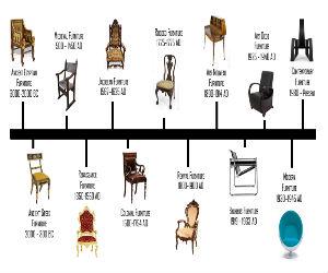 Furniture Design Career